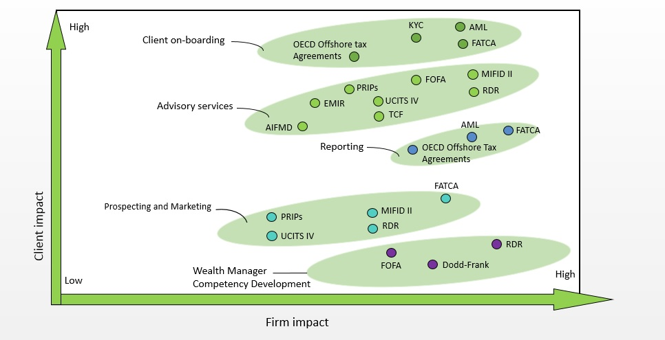 Regulatory impact chart banks and clients